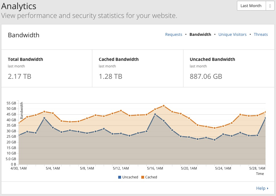 Cloudflare stats for one of my domains