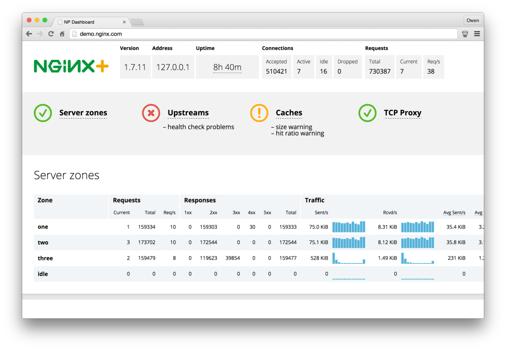 NGINX Plus Release 6 with Enhanced Load Balancing, High Availability, and Monitoring Features