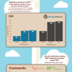 Zend people had made some benchmarks of PHP 5.6, HHVM 3.7 and PHP 7