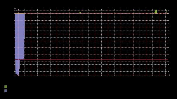 graph-daily_bandwidth-141712